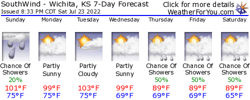 Wichita, Kansas, weather forecast