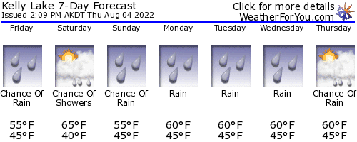 Willow, Alaska, weather forecast
