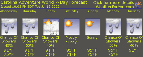 Winnsboro, South Carolina, weather forecast