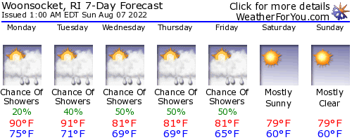 Woonsocket, Rhode Island, weather forecast